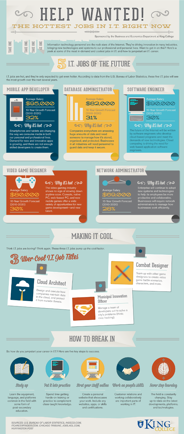 Hottest Jobs in IT Right Now! Infographic