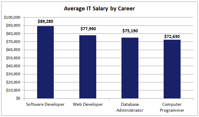 Image Result For Computer Information Systems Salary