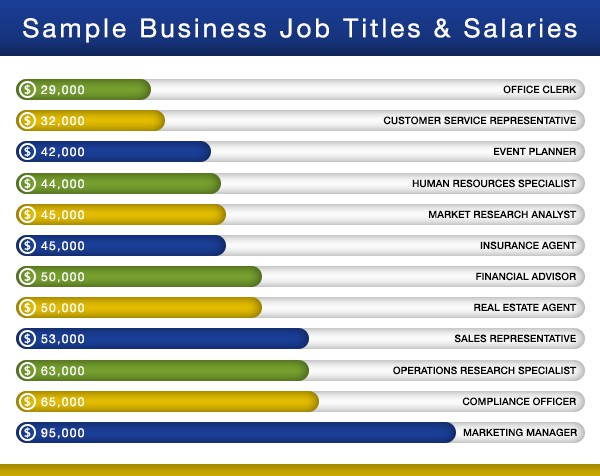 Chart showing the different jobs and salaries of business administration and management