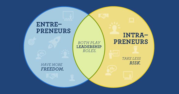 Comparison chart between entrepreneurs and intrepreneurs
