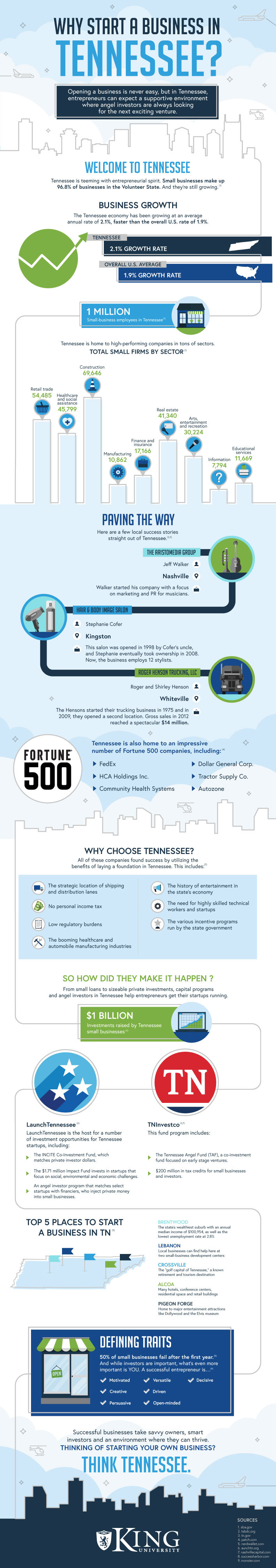 Why Start a Business in Tennessee Infographic