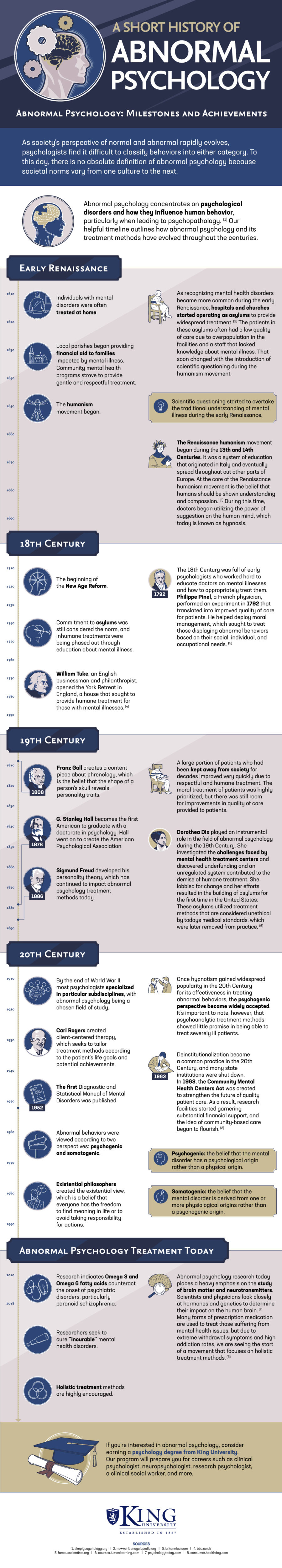 A Short History of Abnormal Psychology Infographic
