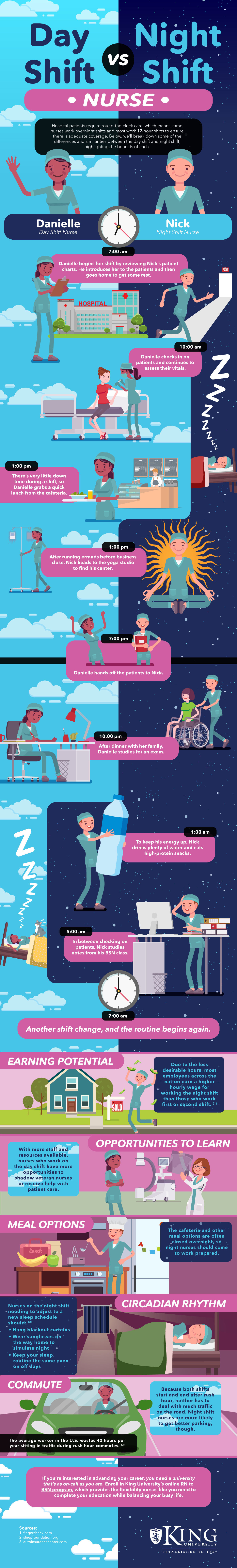 Day and Night Shift Nurses Infographic