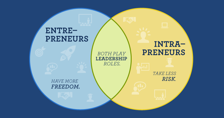The difference between intrapreneurs and entrepreneurs.