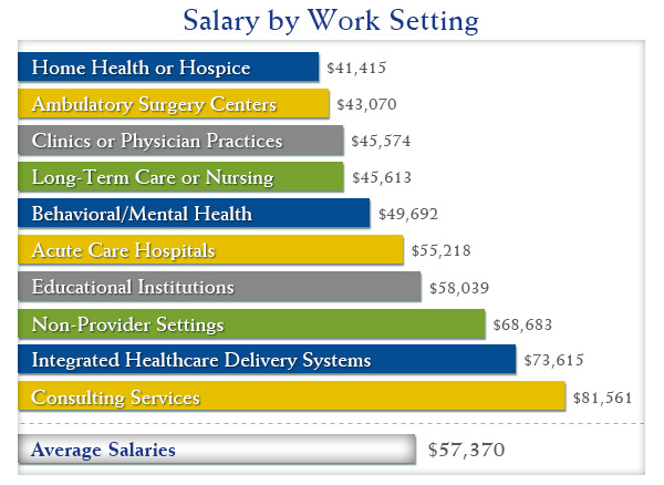 what to expect with your health information technology salary, Human body