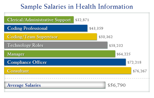 Health Informatics best degrees for todays job market